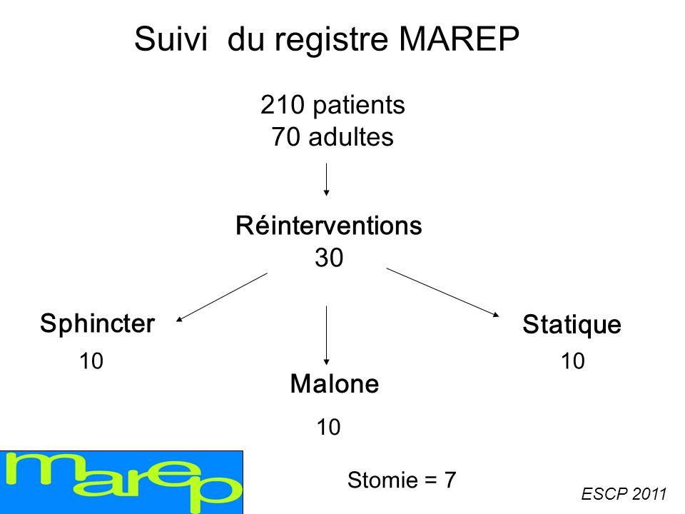Suivi du registre MAREP