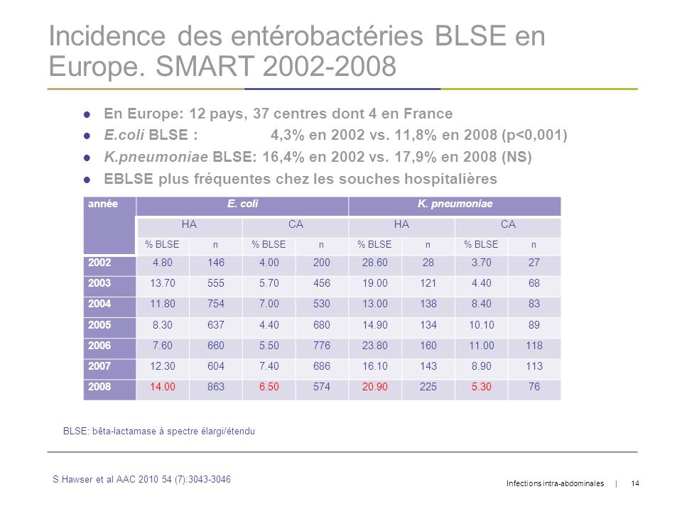 Incidence des entérobactéries BLSE en Europe. SMART 2002-2008