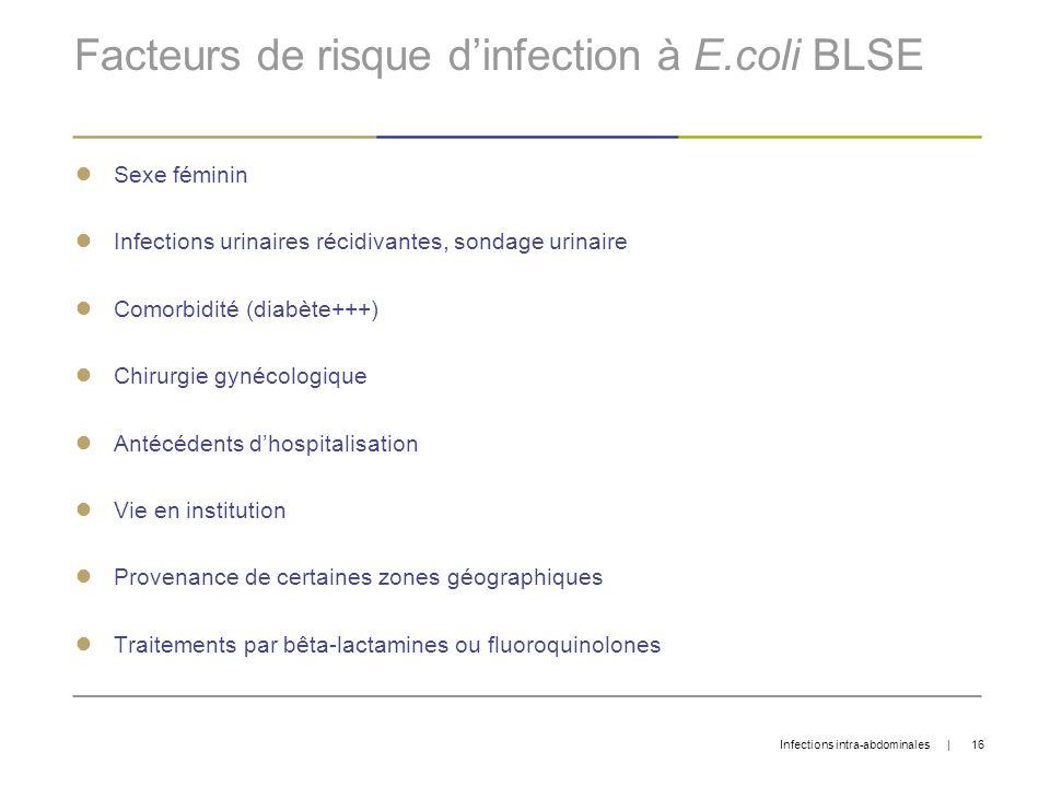 Facteurs de risque d'infection à E.coli BLSE