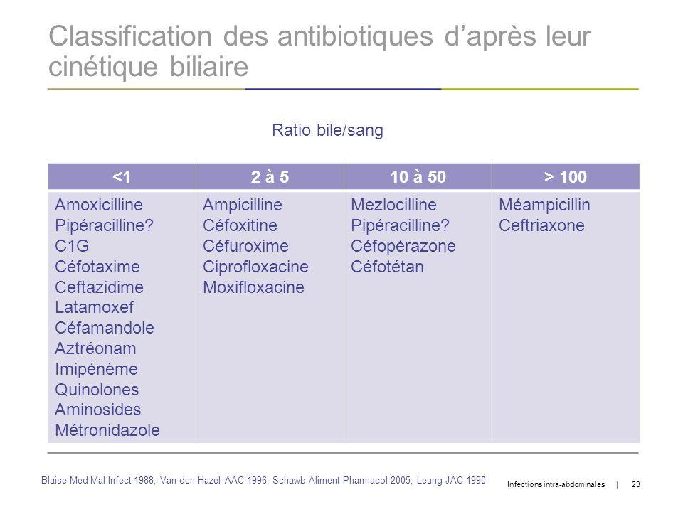 Classification des antibiotiques d'après leur cinétique biliaire