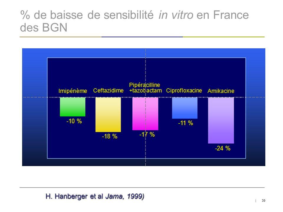 % de baisse de sensibilité in vitro en France des BGN