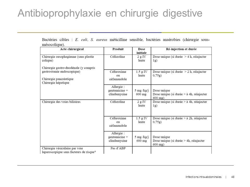 Antibioprophylaxie en chirurgie digestive