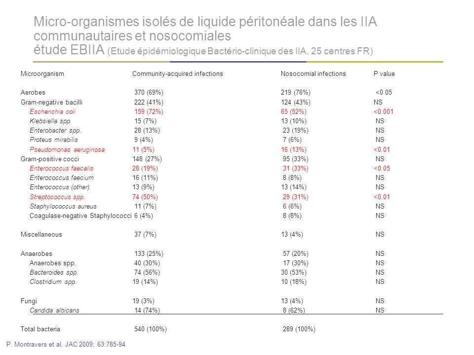 Micro-organismes isolés de liquide péritonéale dans les IIA communautaires et nosocomiales étude EBIIA (Etude épidémiologique Bactério-clinique des IIA, 25 centres FR)