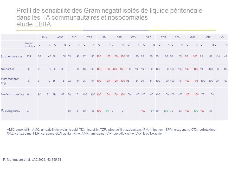 Profil de sensibilité des Gram négatif isolés de liquide péritonéale dans les IIA communautaires et nosocomiales étude EBIIA