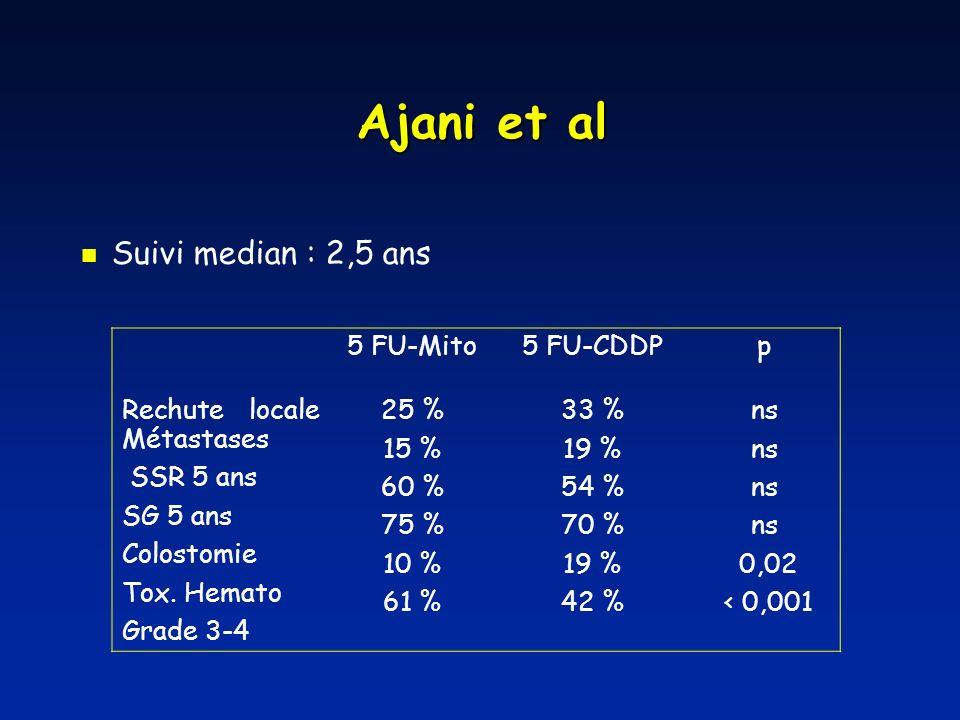 Ajani et al Suivi median : 2,5 ans 5 FU-Mito 5 FU-CDDP p