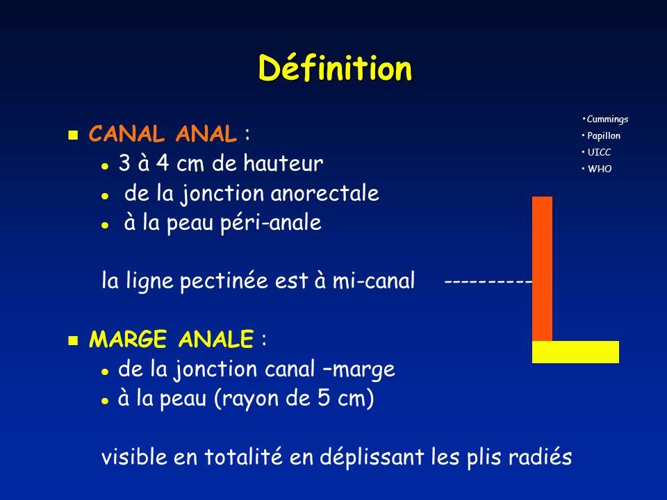 Définition CANAL ANAL : 3 à 4 cm de hauteur de la jonction anorectale