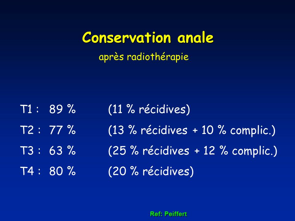 Conservation anale T1 : 89 % (11 % récidives)