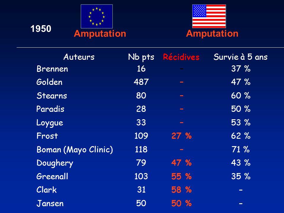 1950 Amputation Amputation 50 % Auteurs Nb pts Récidives