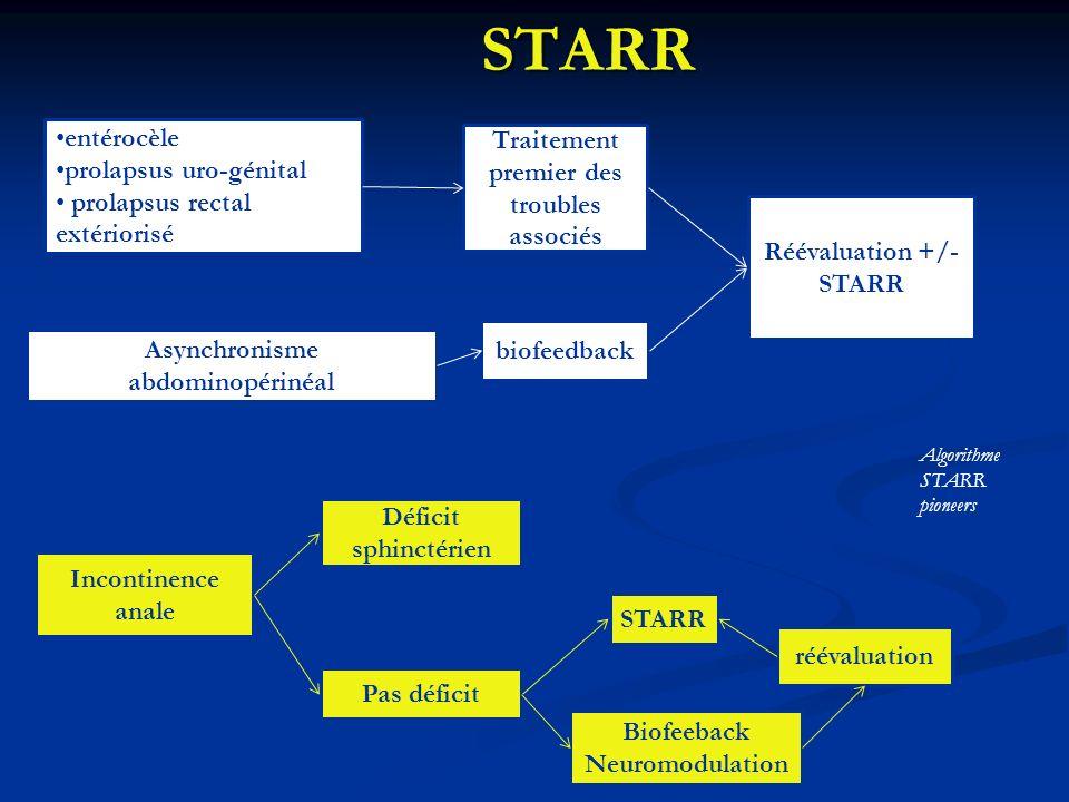 STARR entérocèle Traitement premier des troubles associés