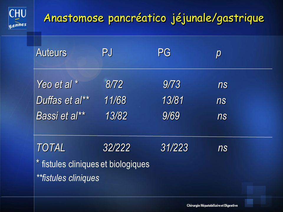 Anastomose pancréatico jéjunale/gastrique