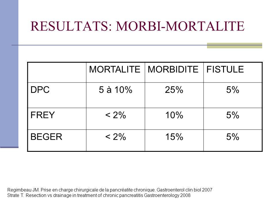 RESULTATS: MORBI-MORTALITE
