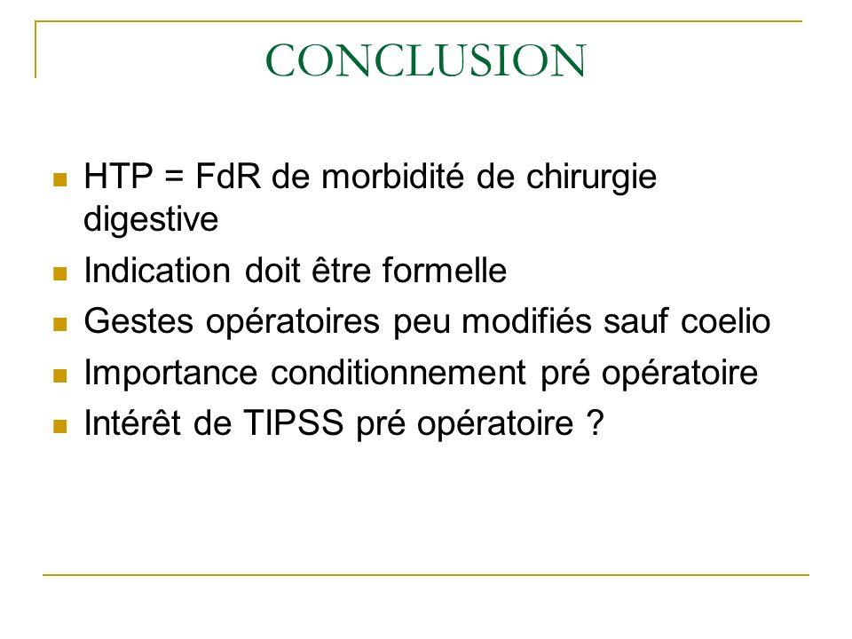 CONCLUSION HTP = FdR de morbidité de chirurgie digestive