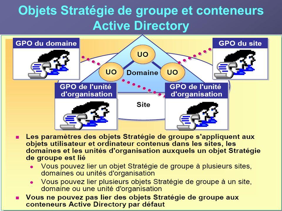 Objets Stratégie de groupe et conteneurs Active Directory