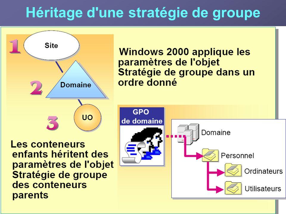 Héritage d une stratégie de groupe