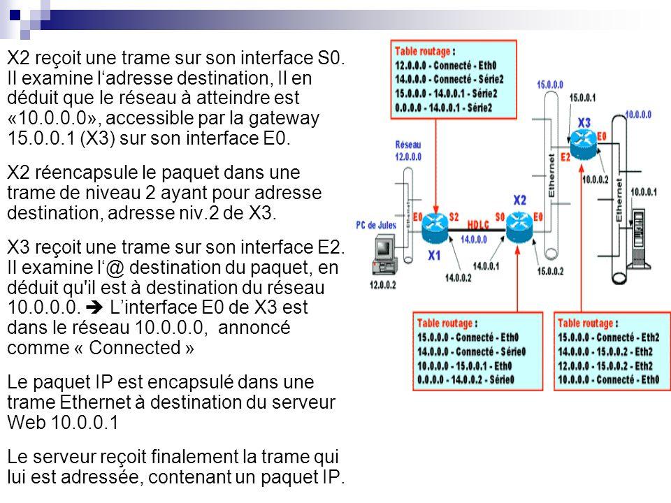 X2 reçoit une trame sur son interface S0