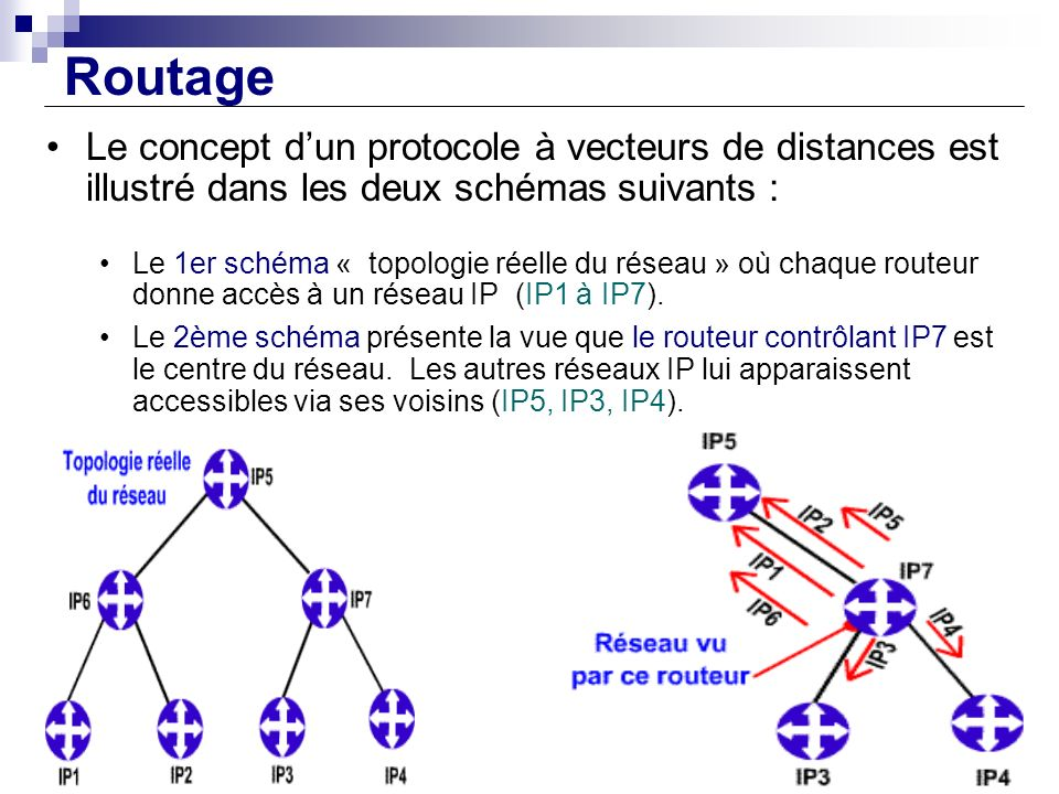 Routage Le concept d'un protocole à vecteurs de distances est illustré dans les deux schémas suivants :