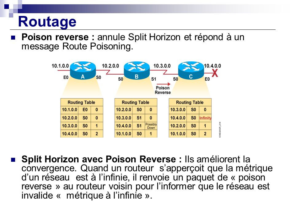 Routage Poison reverse : annule Split Horizon et répond à un message Route Poisoning.