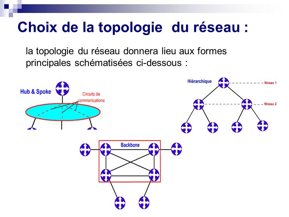 Choix de la topologie du réseau :