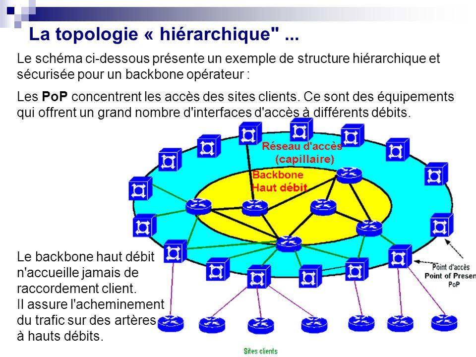 La topologie « hiérarchique ...