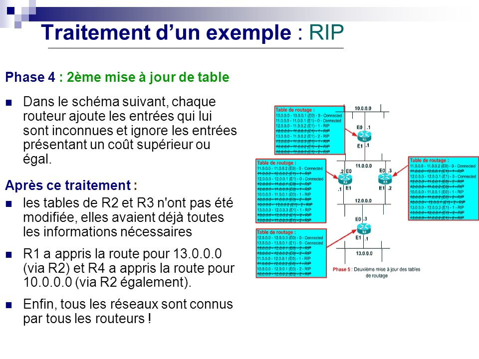Traitement d'un exemple : RIP