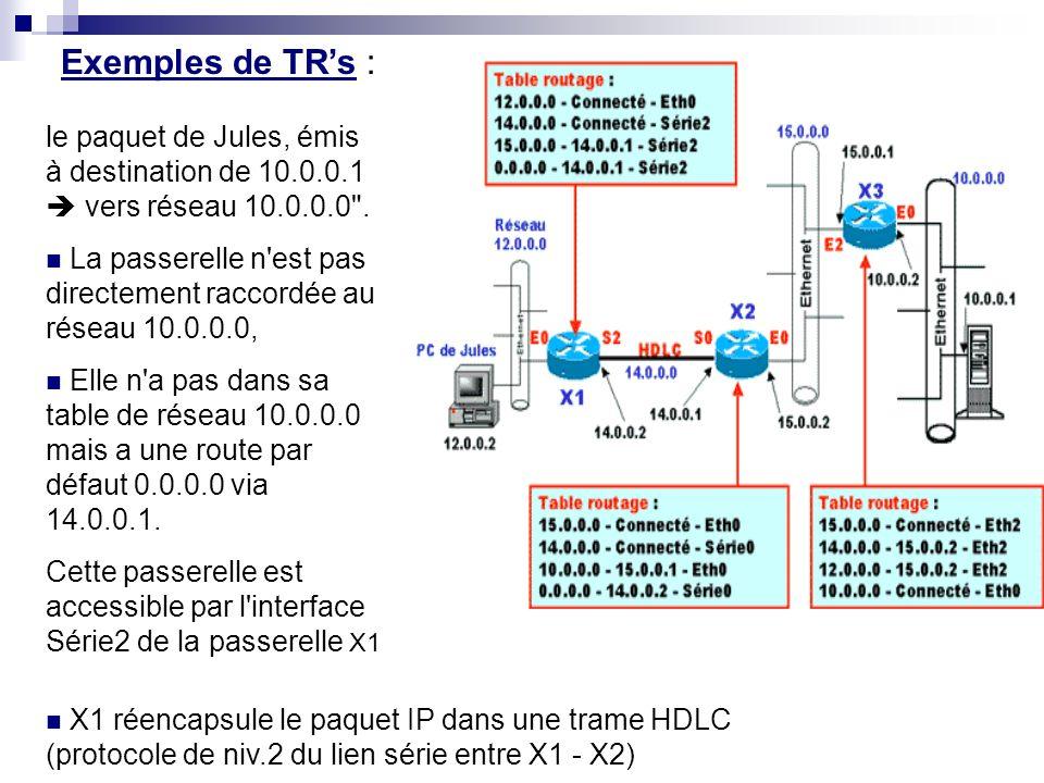 Exemples de TR's : le paquet de Jules, émis à destination de 10.0.0.1  vers réseau 10.0.0.0 .