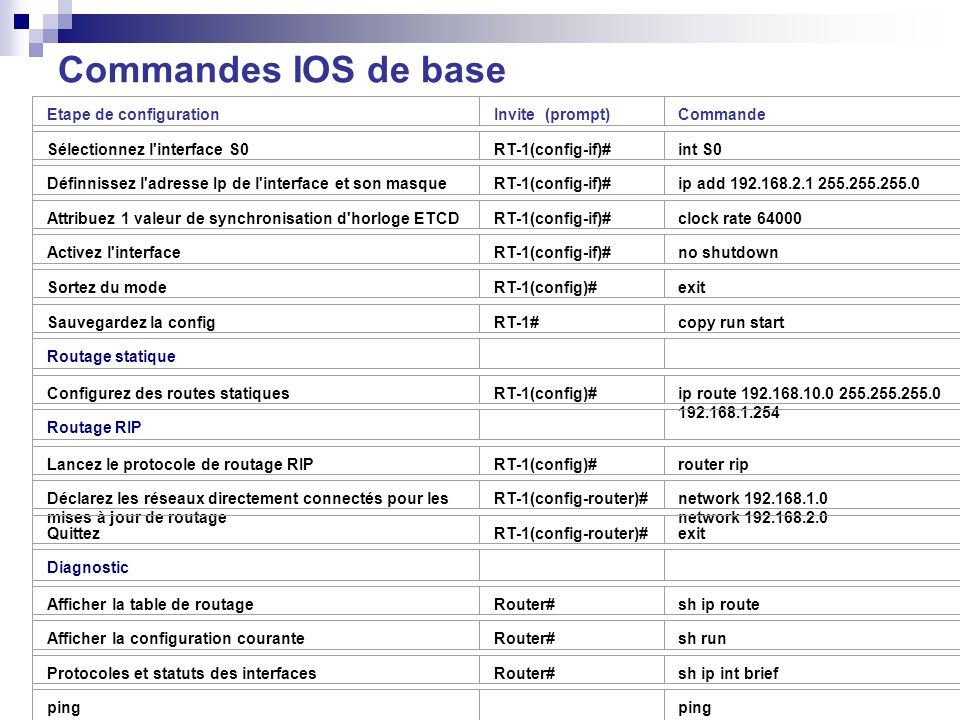 Commandes IOS de base Etape de configuration Invite (prompt) Commande