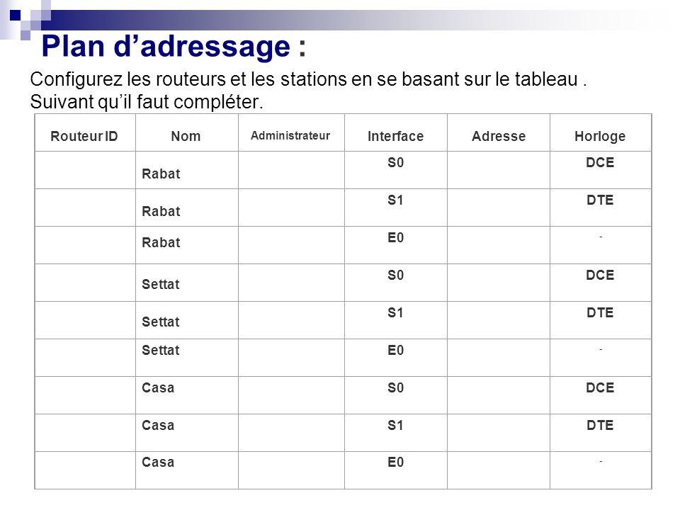 Plan d'adressage : Configurez les routeurs et les stations en se basant sur le tableau . Suivant qu'il faut compléter.