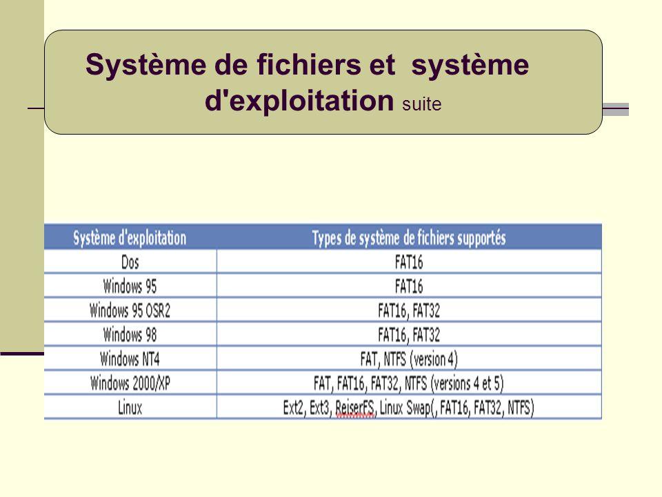 Système de fichiers et système