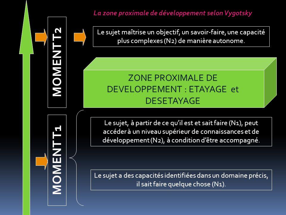 La zone proximale de développement selon Vygotsky