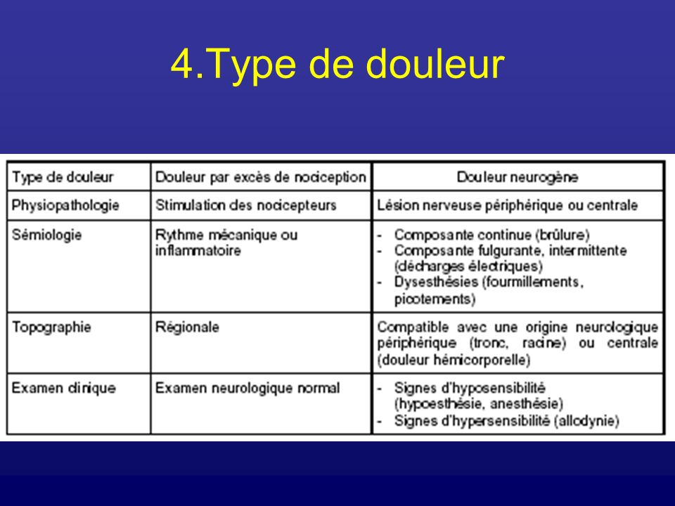 4.Type de douleur