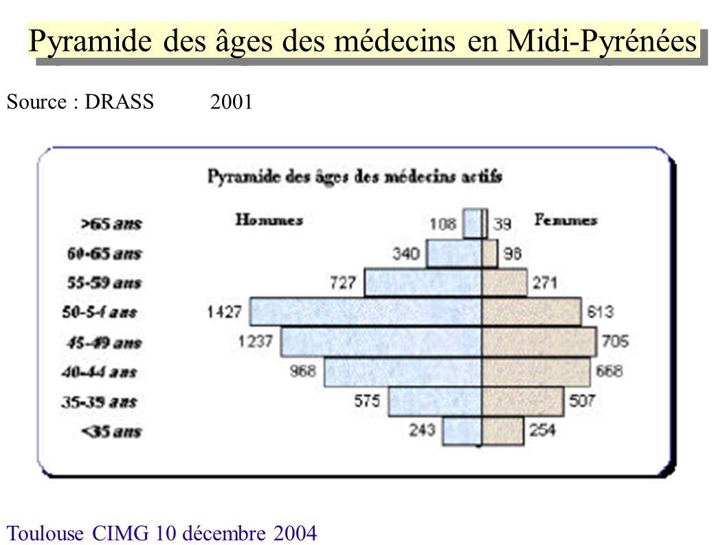 Pyramide des âges des médecins en Midi-Pyrénées