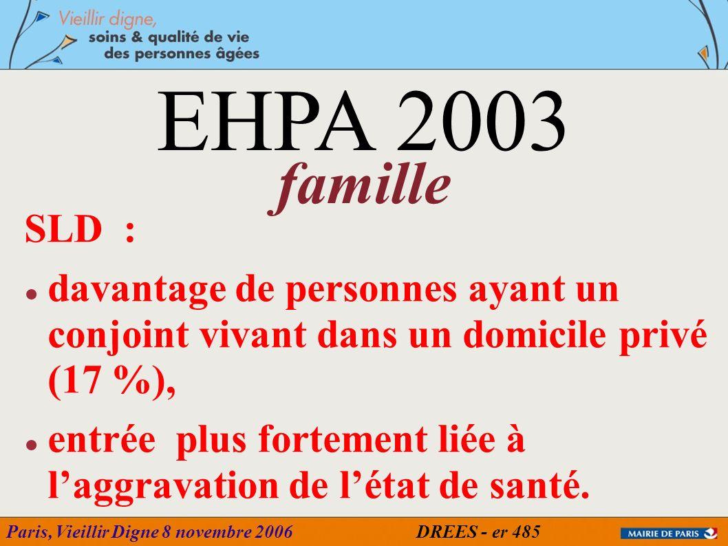 EHPA 2003famille. SLD : davantage de personnes ayant un conjoint vivant dans un domicile privé (17 %),