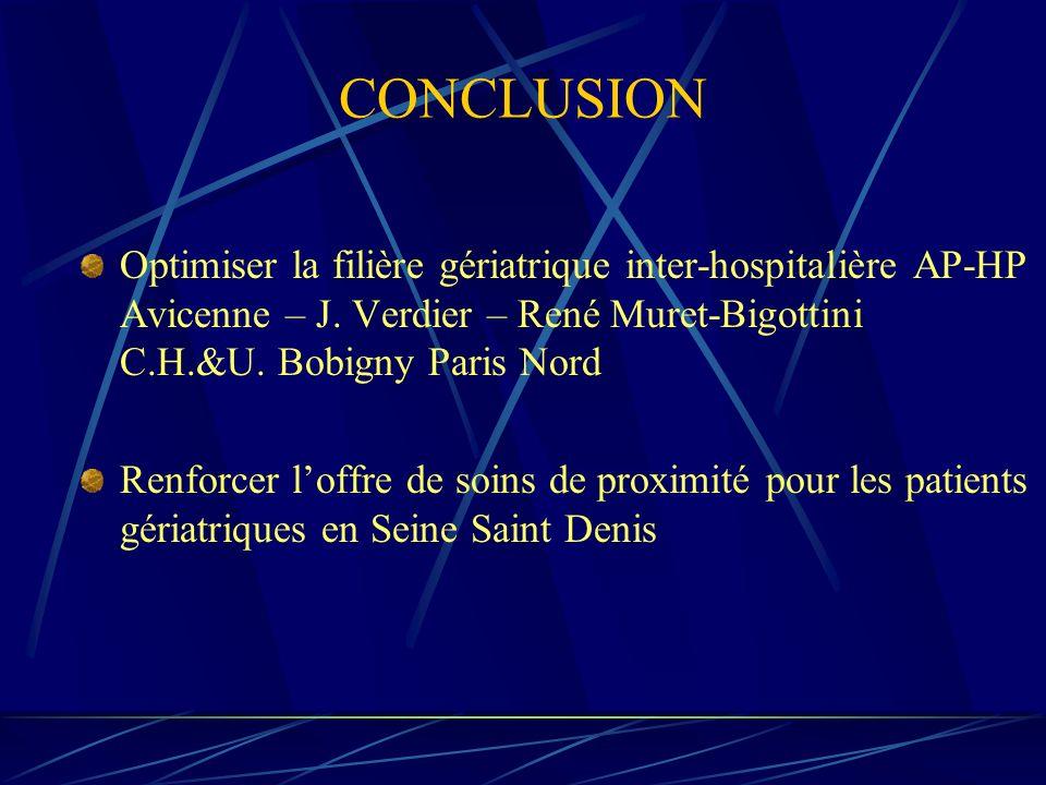 CONCLUSION Optimiser la filière gériatrique inter-hospitalière AP-HP Avicenne – J. Verdier – René Muret-Bigottini C.H.&U. Bobigny Paris Nord.
