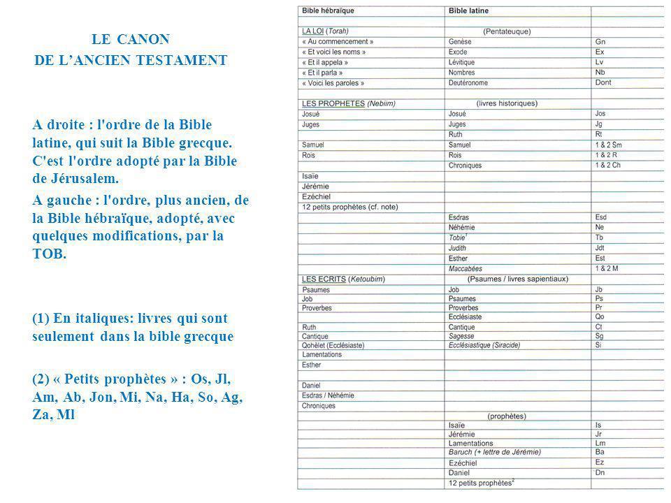 LE CANON DE L'ANCIEN TESTAMENT. A droite : l ordre de la Bible latine, qui suit la Bible grecque. C est l ordre adopté par la Bible de Jérusalem.