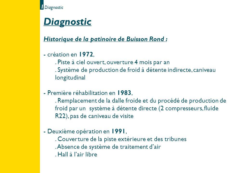 Diagnostic • Historique de la patinoire de Buisson Rond :