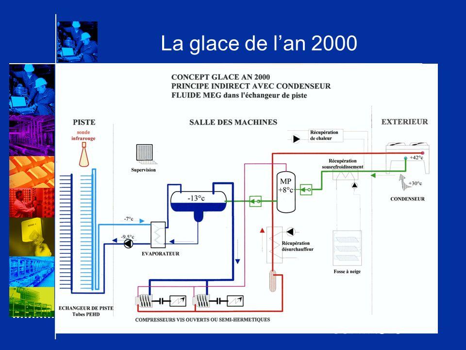 La glace de l'an 2000