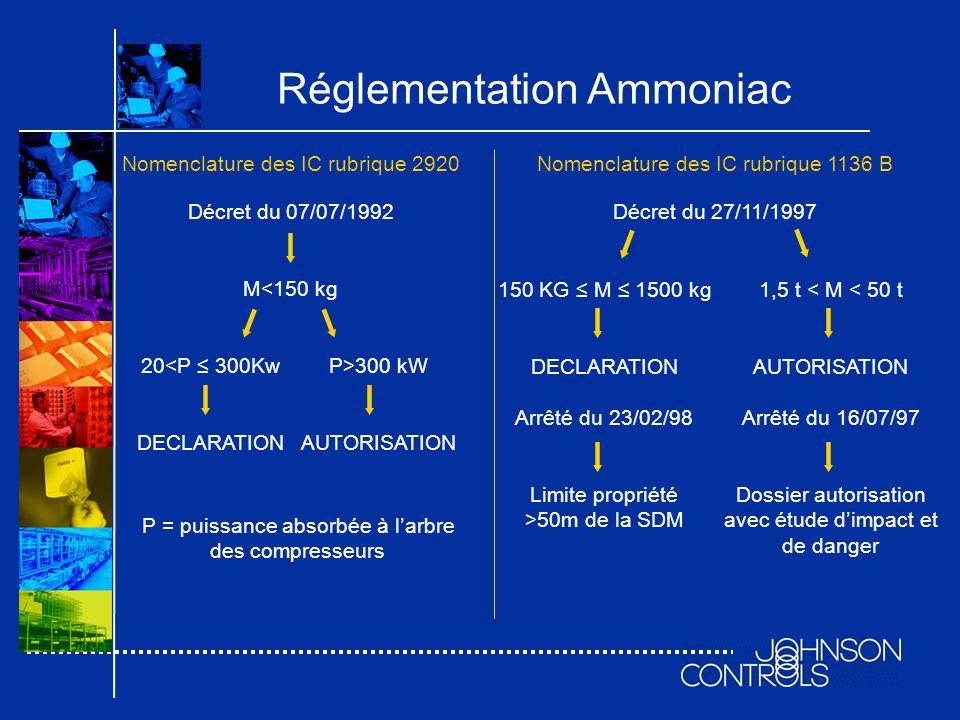 Réglementation Ammoniac