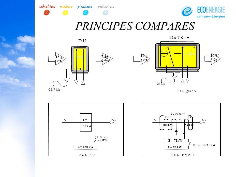 PRINCIPES COMPARES D U - u R 15 g 15 g 20°C 7.4g 6.9g 9.5°C 27°C 27°C