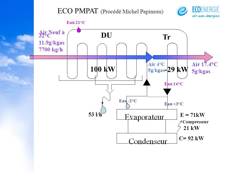ECO PMPAT (Procédé Michel Papineau)