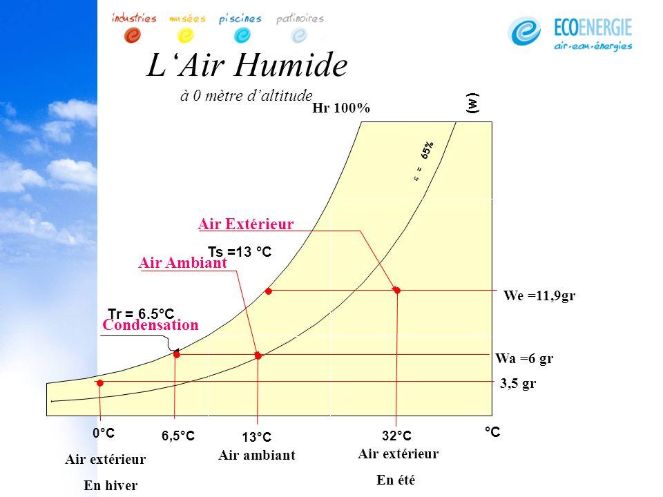 L'Air Humide à 0 mètre d'altitude