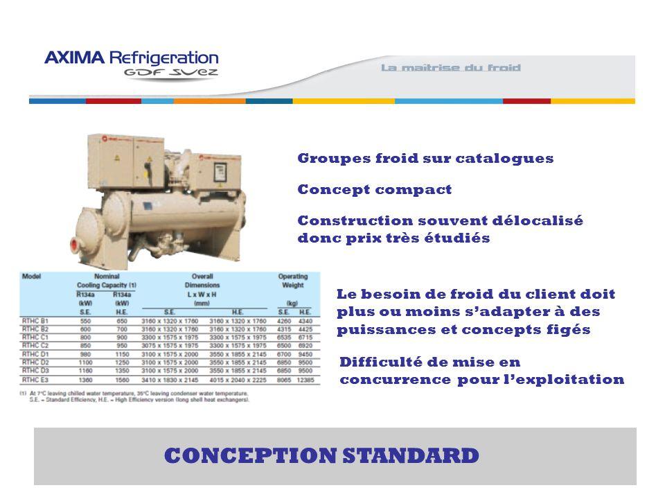 CONCEPTION STANDARD Groupes froid sur catalogues Concept compact