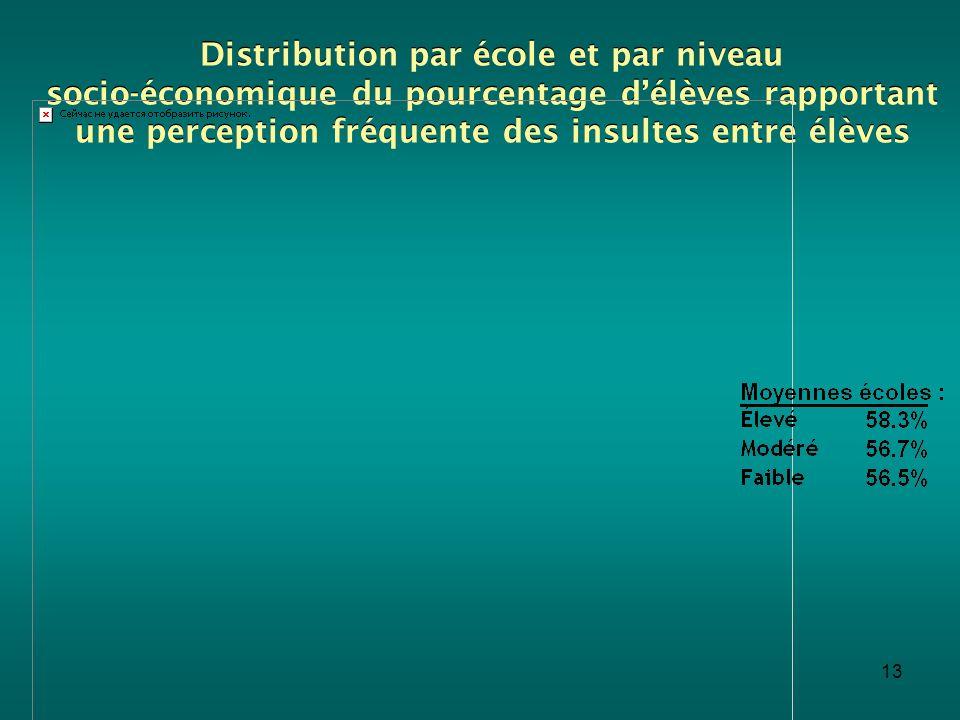 Distribution par école et par niveau socio-économique du pourcentage d'élèves rapportant une perception fréquente des insultes entre élèves