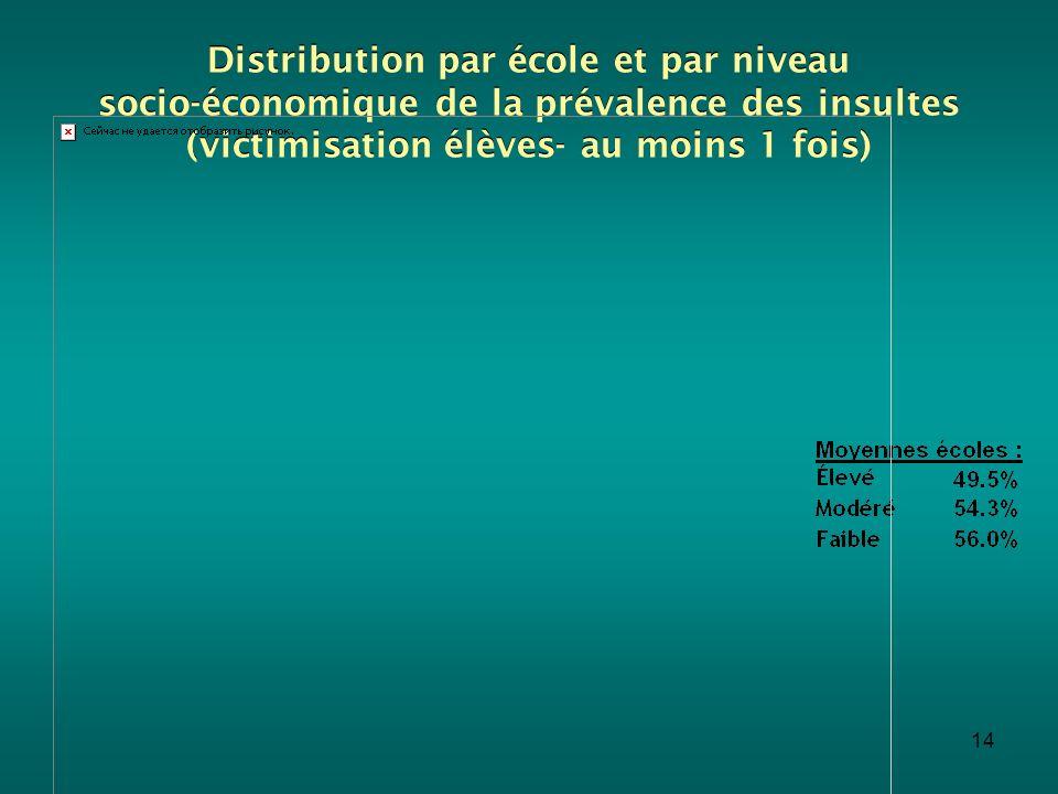 Distribution par école et par niveau socio-économique de la prévalence des insultes (victimisation élèves- au moins 1 fois)