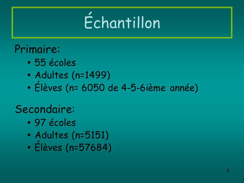 Échantillon Primaire: Secondaire: 55 écoles Adultes (n=1499)