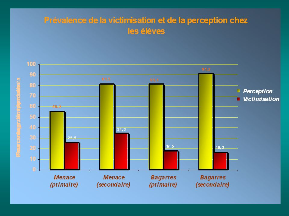 6 Distinction entre perception et victimisation