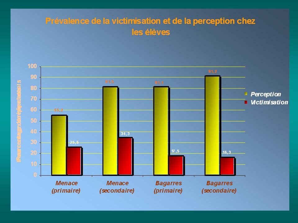 6 Distinction entre perception et victimisation