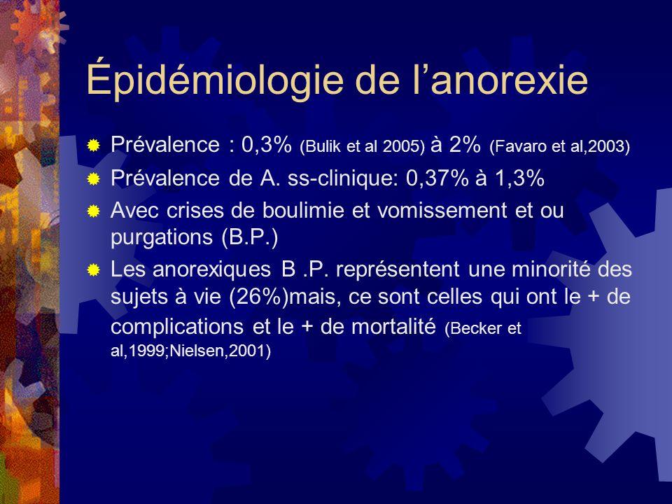 Épidémiologie de l'anorexie