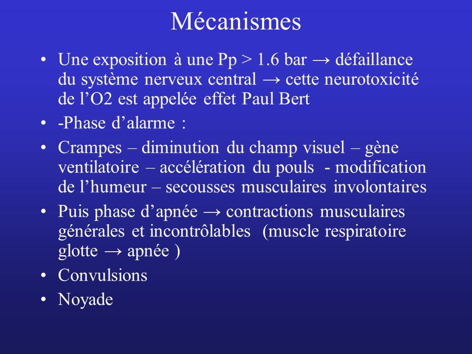 Mécanismes Une exposition à une Pp > 1.6 bar → défaillance du système nerveux central → cette neurotoxicité de l'O2 est appelée effet Paul Bert.