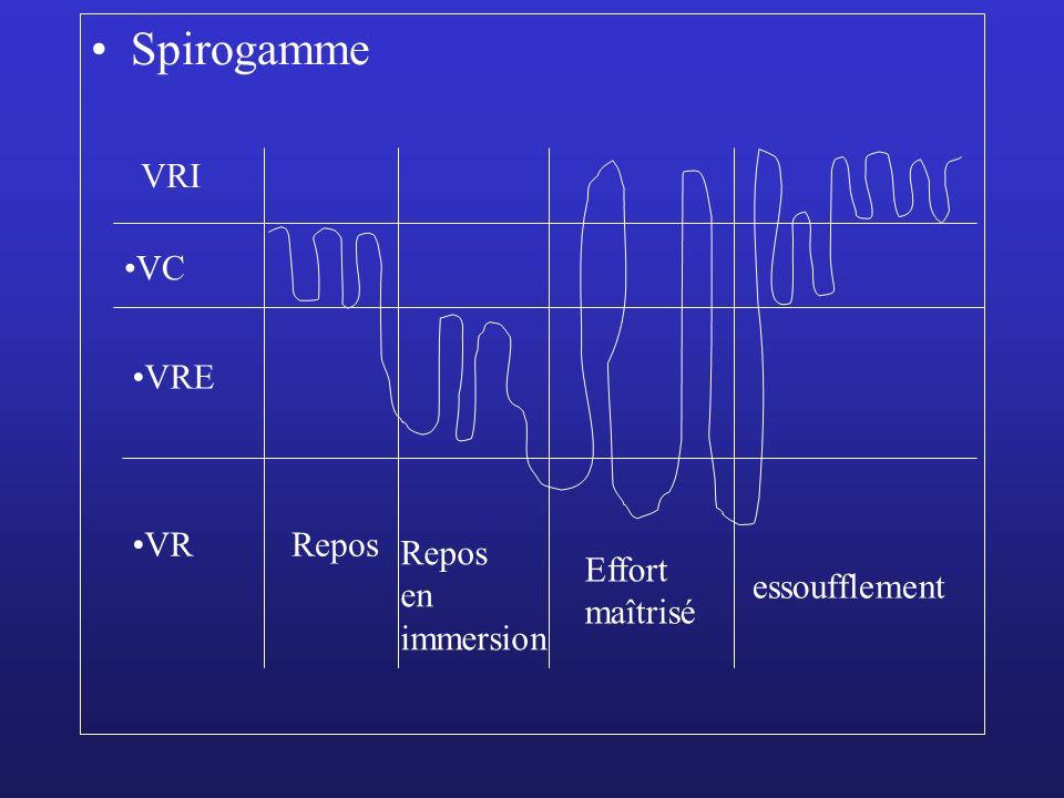Spirogamme VRI VC VRE VR Repos Repos en immersion Effort maîtrisé