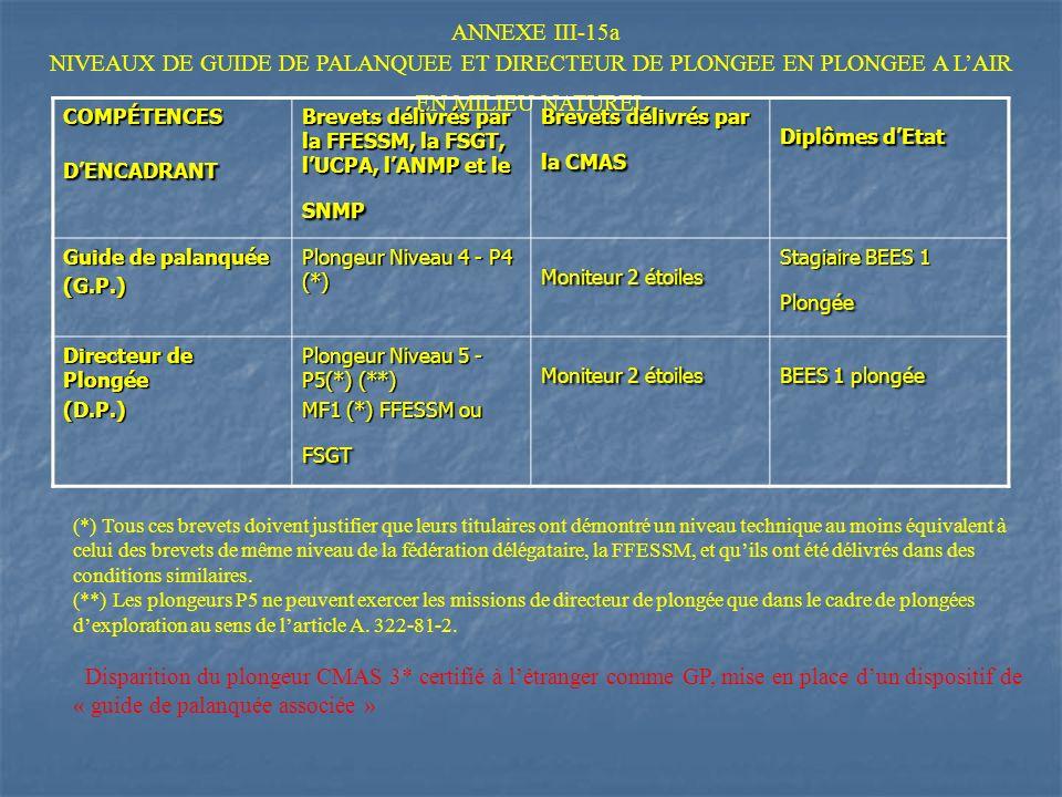 ANNEXE III-15a NIVEAUX DE GUIDE DE PALANQUEE ET DIRECTEUR DE PLONGEE EN PLONGEE A L'AIR EN MILIEU NATUREL.
